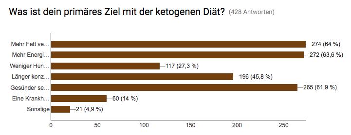ergebnisse-keto-umfrage-2016