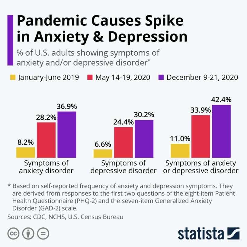 Depression Statistik